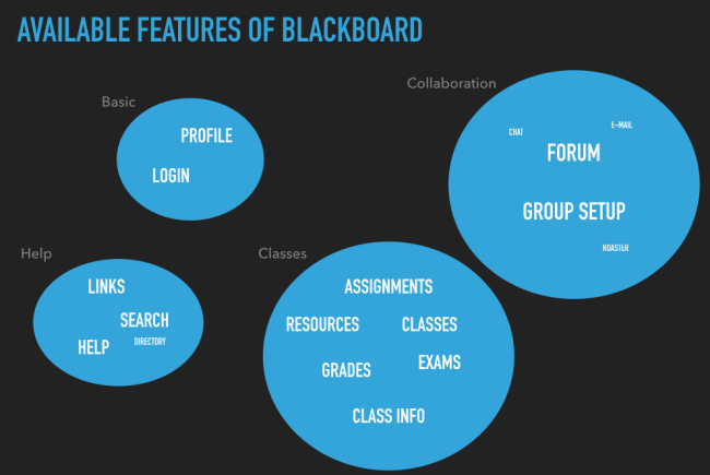 Blackboard redesign - Card-Sort.001